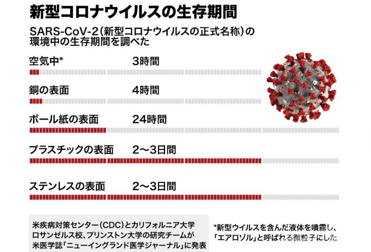 新型コロナウィルスの生存期間