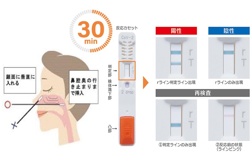 新型コロナウイルスの検査
