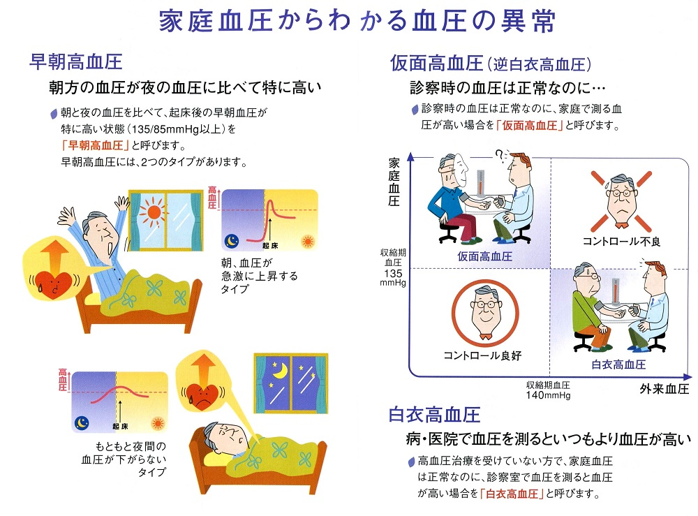 家庭血圧からわかる血圧の異常