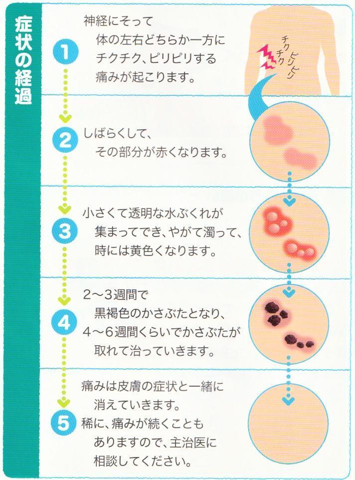 皮膚症状の経過